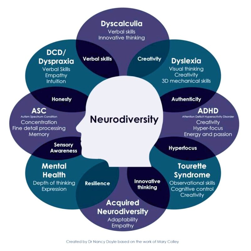 neurodiversity chart of attributes by condition