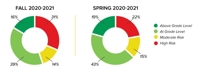 Pie charts showing the 2020-2021 Literacy Risk Assessment